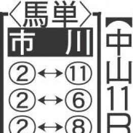 【日曜中山11R・オールカマー】レイデオロ、アルアインは仕上げがぬるい!?