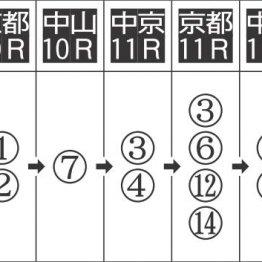 京都11Rは手広く