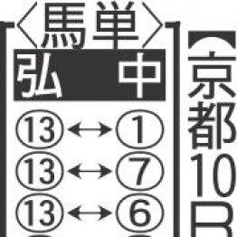 【土曜京都10R・蹴上特別】広い京都でエンジン全開オーケストラの勝機