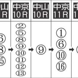 【田中の月曜競馬コラム・WIN5】